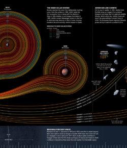All Cosmic Journeys